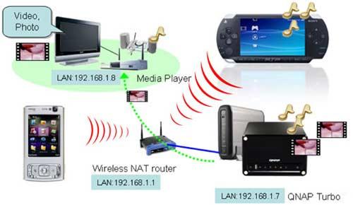 WLAN PSP