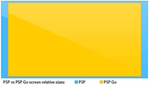 صفحه نمایش کوچکتر در پی اس پی گو  و  مقایسه ای با پی اس پی 3000